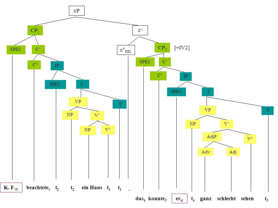 πP CP1 π' CP2 [=IV2] π°REL K. F.2i beachtete1 t2 t2 ein Haus t1 t1 -